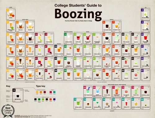 drinks-periodic-table-alcohol-beer-cocktails-alcohol-cool
